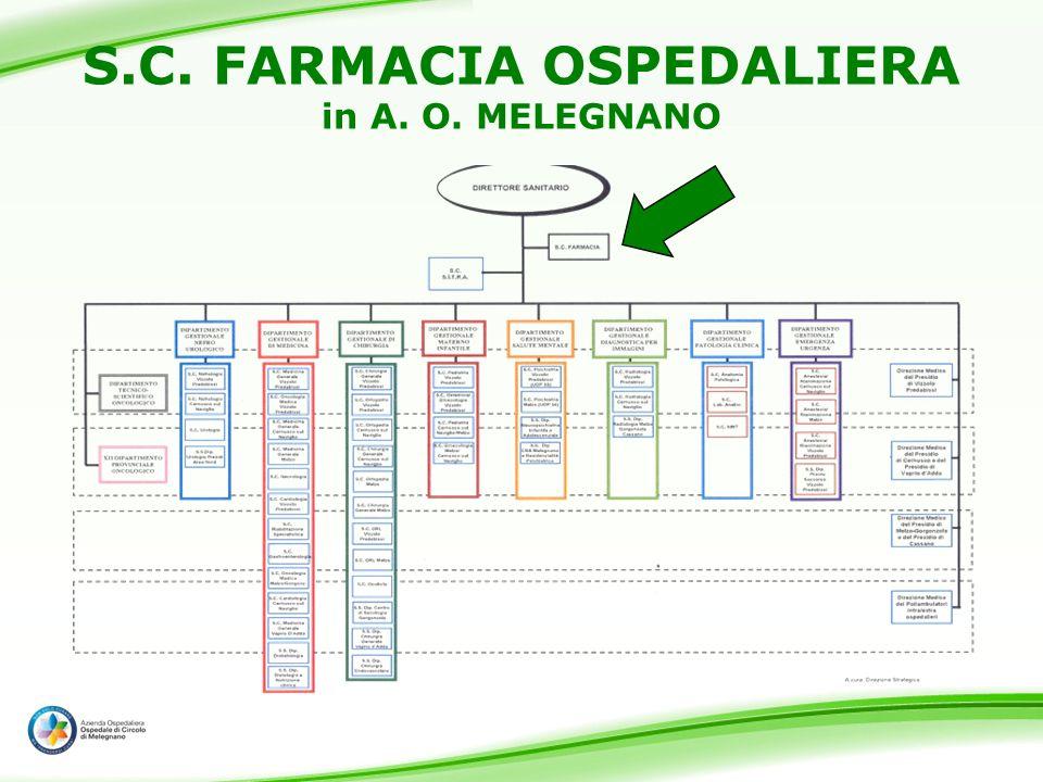 S.C. FARMACIA OSPEDALIERA in A. O. MELEGNANO