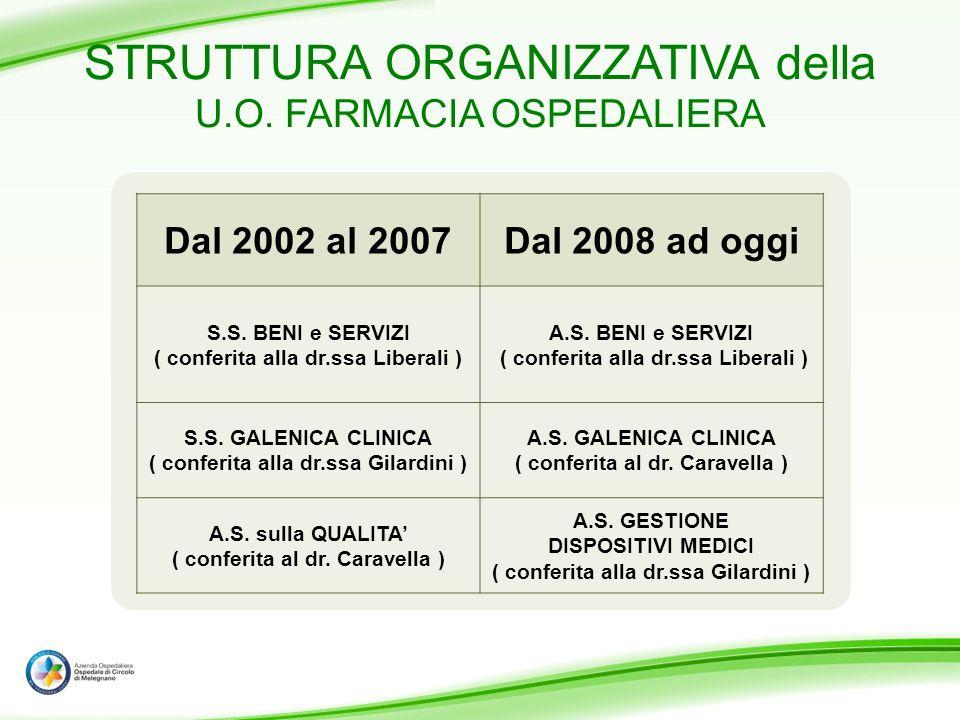 STRUTTURA ORGANIZZATIVA della U.O. FARMACIA OSPEDALIERA Dal 2002 al 2007Dal 2008 ad oggi S.S. BENI e SERVIZI ( conferita alla dr.ssa Liberali ) A.S. B