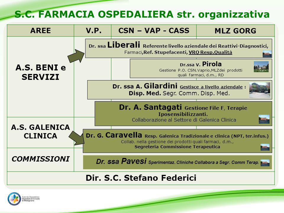 S.C. FARMACIA OSPEDALIERA str. organizzativa AREE V.P.CSN – VAP - CASS MLZ GORG A.S. BENI e SERVIZI A.S. GALENICA CLINICA COMMISSIONI Dir. S.C. Stefan