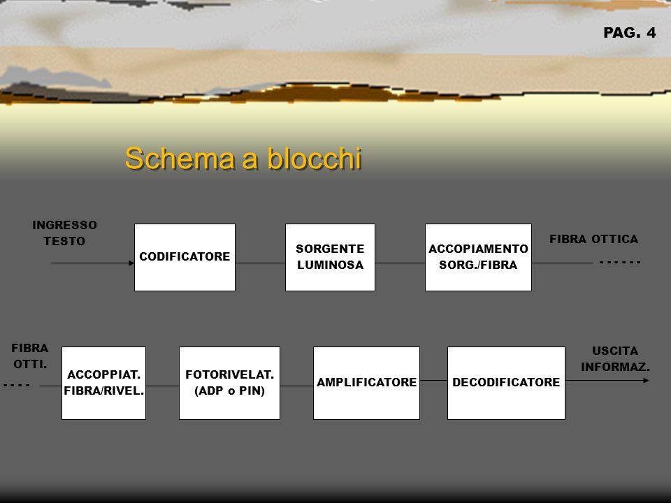 Schema a blocchi Schema a blocchi CODIFICATORE SORGENTE LUMINOSA ACCOPIAMENTO SORG./FIBRA ACCOPPIAT.