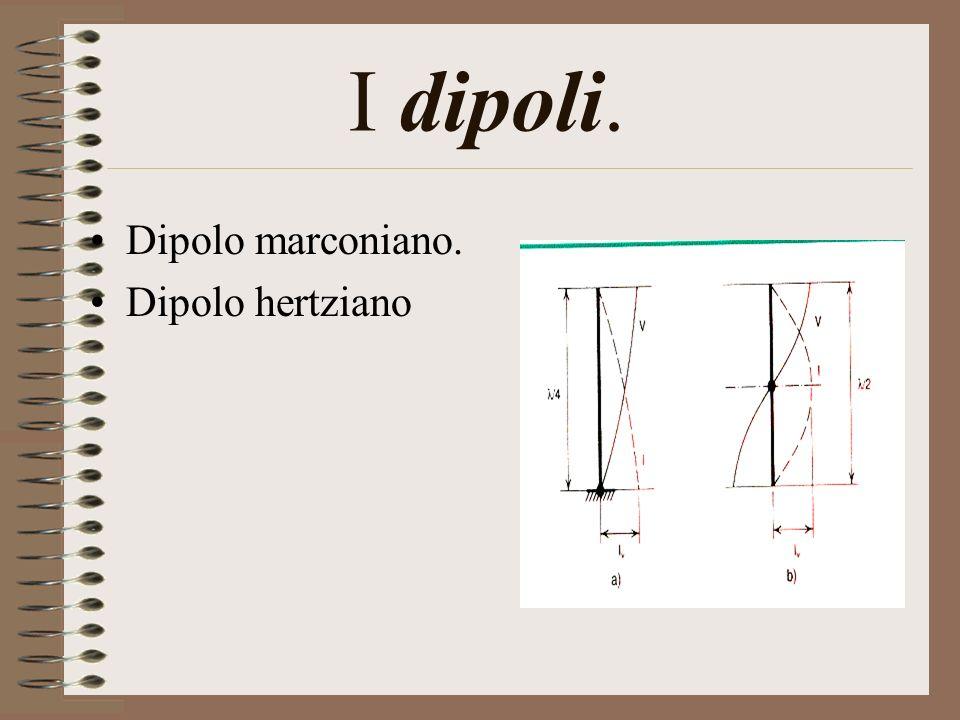 Dipolo Hertziano.