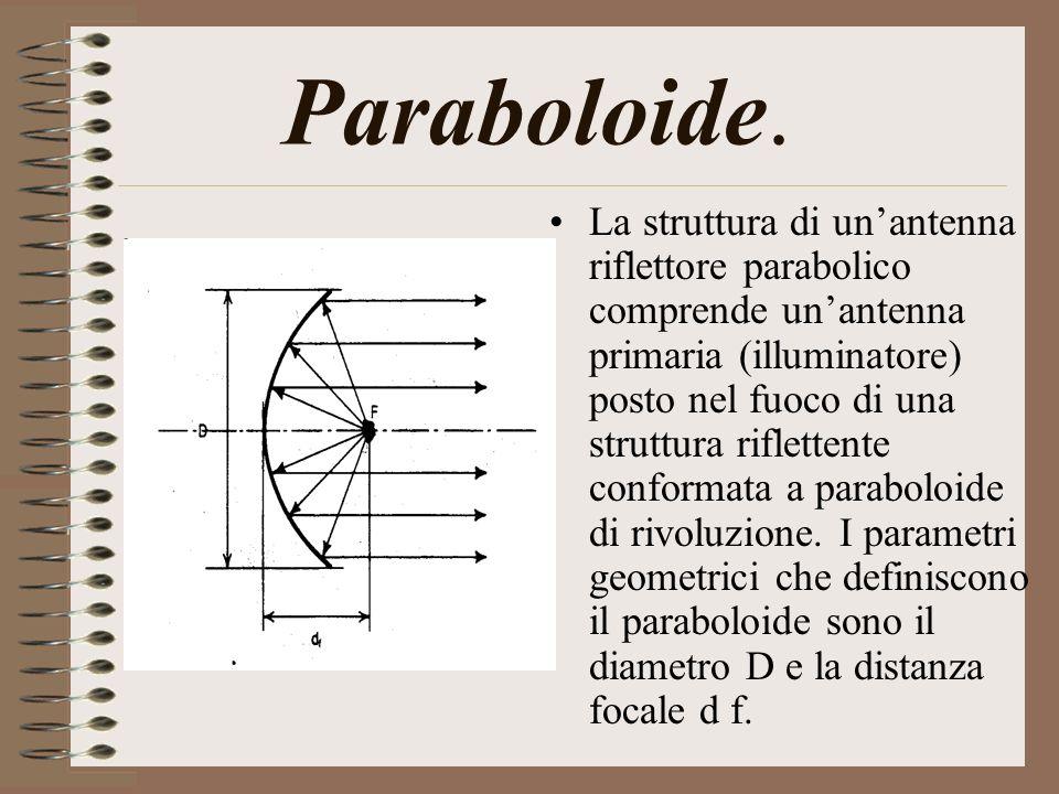 Paraboloide. La struttura di unantenna riflettore parabolico comprende unantenna primaria (illuminatore) posto nel fuoco di una struttura riflettente