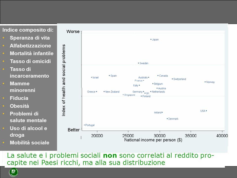 La salute e i problemi sociali non sono correlati al reddito pro- capite nei Paesi ricchi, ma alla sua distribuzione Indice composito di: Speranza di vita Alfabetizzazione Mortalità infantile Tasso di omicidi Tasso di incarceramento Mamme minorenni Fiducia Obesità Problemi di salute mentale Uso di alcool e droga Mobilità sociale