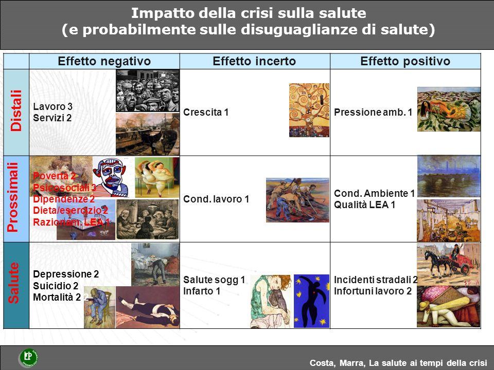 Impatto della crisi sulla salute (e probabilmente sulle disuguaglianze di salute) Costa, Marra, La salute ai tempi della crisi Effetto negativoEffetto incertoEffetto positivo Lavoro 3 Servizi 2 Crescita 1Pressione amb.