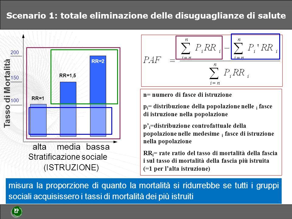 Scenario 1: totale eliminazione delle disuguaglianze di salute Stratificazione sociale (ISTRUZIONE) Tasso di Mortalità n= numero di fasce di istruzione p i = distribuzione della popolazione nelle i fasce di istruzione nella popolazione p i =distribuzione controfattuale della popolazione nelle medesime i fasce di istruzione nella popolazione RR i = rate ratio del tasso di mortalità della fascia i sul tasso di mortalità della fascia più istruita (=1 per lalta istruzione) misura la proporzione di quanto la mortalità si ridurrebbe se tutti i gruppi sociali acquisissero i tassi di mortalità dei più istruiti alta media bassa RR=1,5 150 200 100 RR=2 RR=1