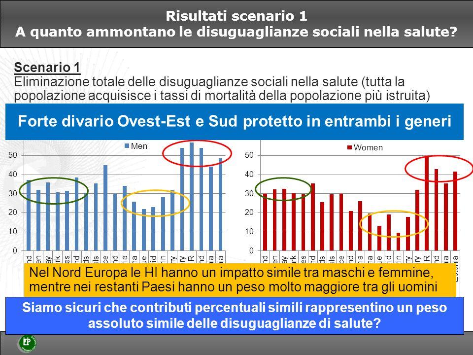 Risultati scenario 1 A quanto ammontano le disuguaglianze sociali nella salute.