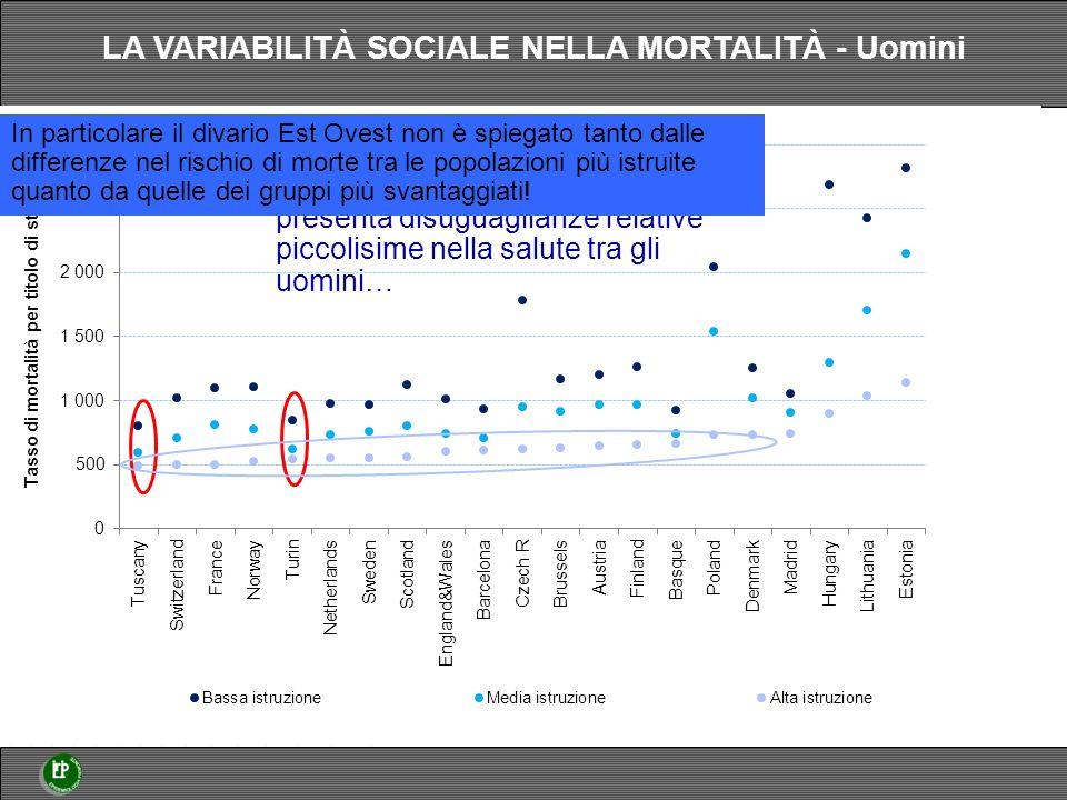 La popolazione maschile italiana presenta disuguaglianze relative piccolisime nella salute tra gli uomini… In particolare il divario Est Ovest non è spiegato tanto dalle differenze nel rischio di morte tra le popolazioni più istruite quanto da quelle dei gruppi più svantaggiati.