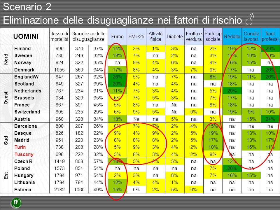 UOMINI Tasso di mortalità Grandezza delle disuguaglianze FumoBMI>25 Attività fisica Diabete Frutta e verdura Partecip sociale Reddito Condiz lavorat.