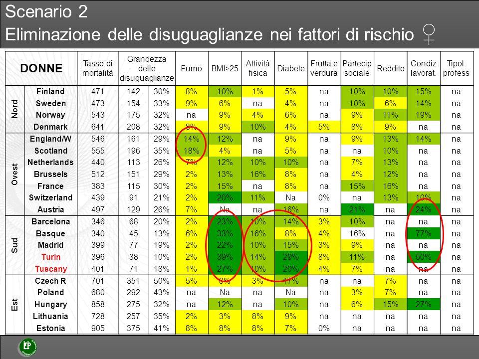 DONNE Tasso di mortalità Grandezza delle disuguaglianze FumoBMI>25 Attività fisica Diabete Frutta e verdura Partecip sociale Reddito Condiz lavorat.