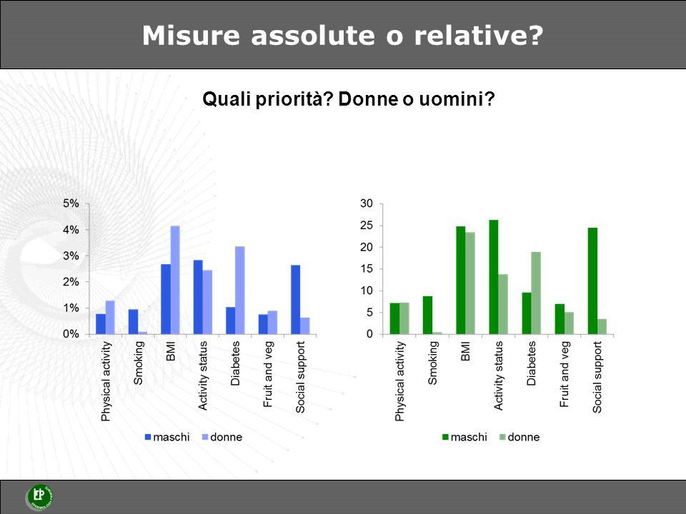 Misure assolute o relative? Quali priorità? Donne o uomini?