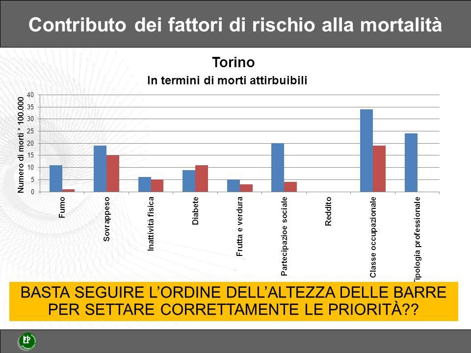 Contributo dei fattori di rischio alla mortalità BASTA SEGUIRE LORDINE DELLALTEZZA DELLE BARRE PER SETTARE CORRETTAMENTE LE PRIORITÀ?.