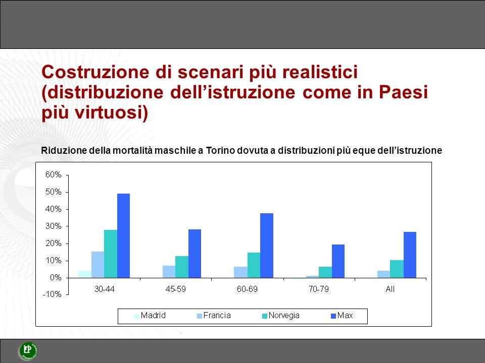 Costruzione di scenari più realistici (distribuzione dellistruzione come in Paesi più virtuosi) Riduzione della mortalità maschile a Torino dovuta a distribuzioni più eque dellistruzione
