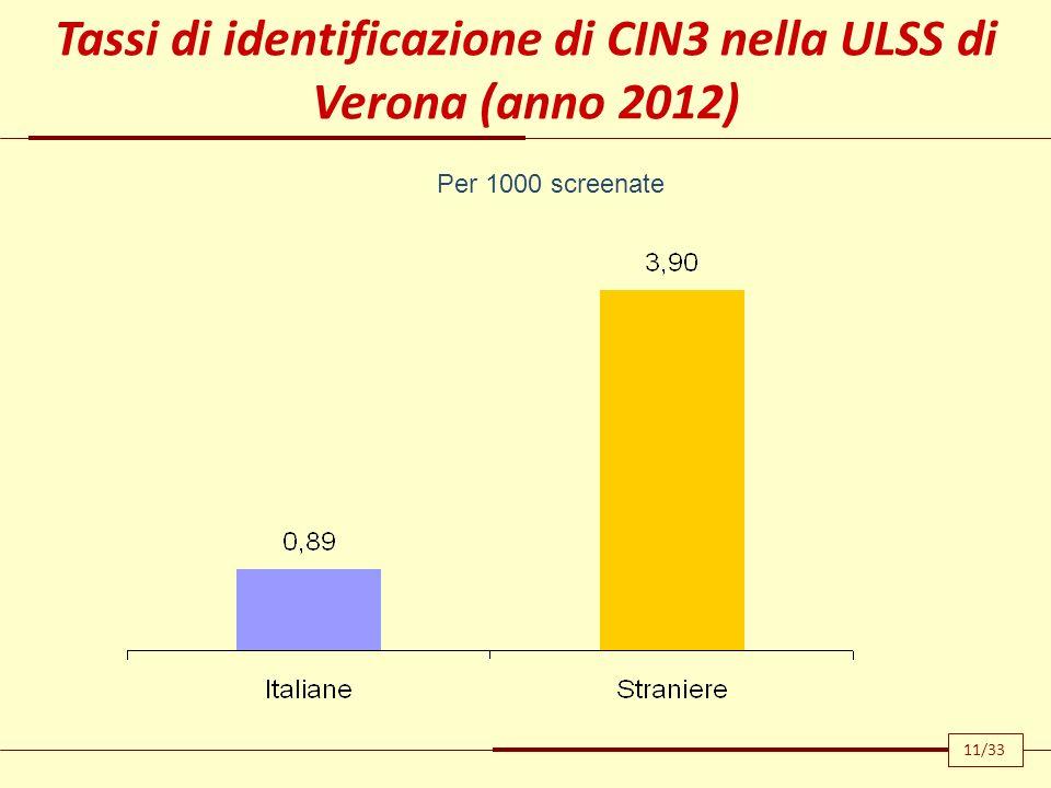 11/33 Per 1000 screenate Tassi di identificazione di CIN3 nella ULSS di Verona (anno 2012)