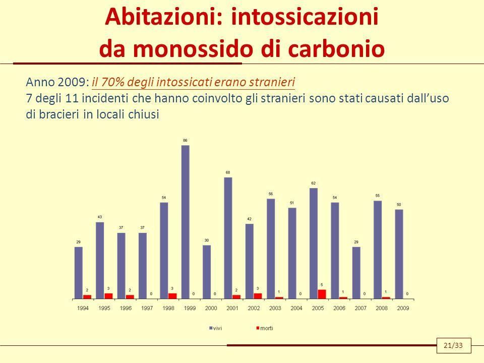 Abitazioni: intossicazioni da monossido di carbonio Anno 2009: il 70% degli intossicati erano stranieri 7 degli 11 incidenti che hanno coinvolto gli s