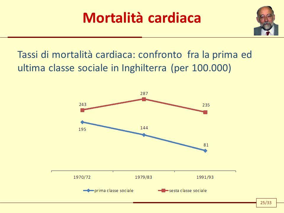 Mortalità cardiaca Tassi di mortalità cardiaca: confronto fra la prima ed ultima classe sociale in Inghilterra (per 100.000) 25/33