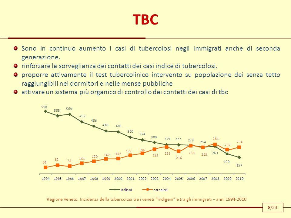 TBC Sono in continuo aumento i casi di tubercolosi negli immigrati anche di seconda generazione. rinforzare la sorveglianza dei contatti dei casi indi