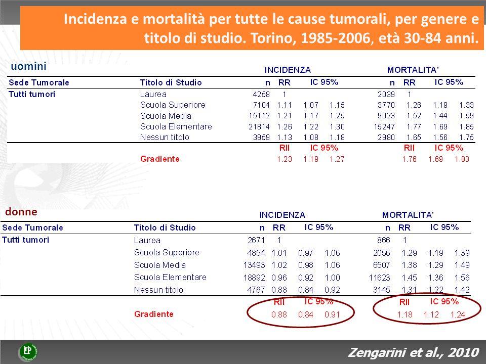 Incidenza e mortalità per tutte le cause tumorali, per genere e titolo di studio.