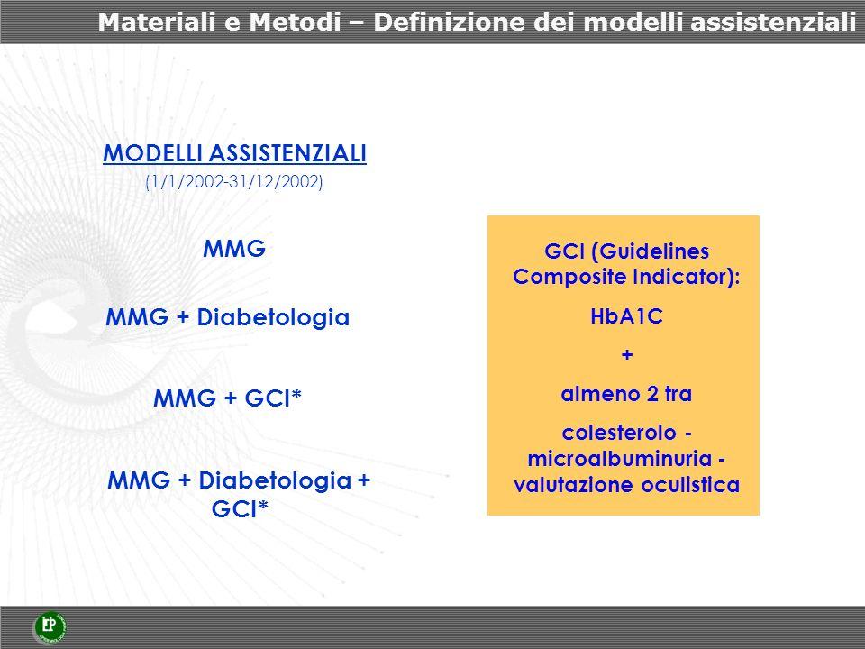 Materiali e Metodi – Definizione dei modelli assistenziali MODELLI ASSISTENZIALI (1/1/2002-31/12/2002) MMG MMG + Diabetologia MMG + GCI* MMG + Diabetologia + GCI* GCI (Guidelines Composite Indicator): HbA1C + almeno 2 tra colesterolo - microalbuminuria - valutazione oculistica