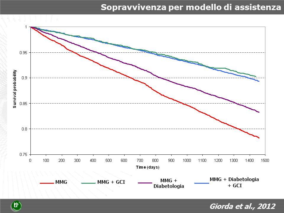 Sopravvivenza per modello di assistenza MMG + Diabetologia + GCI MMG MMG + GCI MMG + Diabetologia Giorda et al., 2012