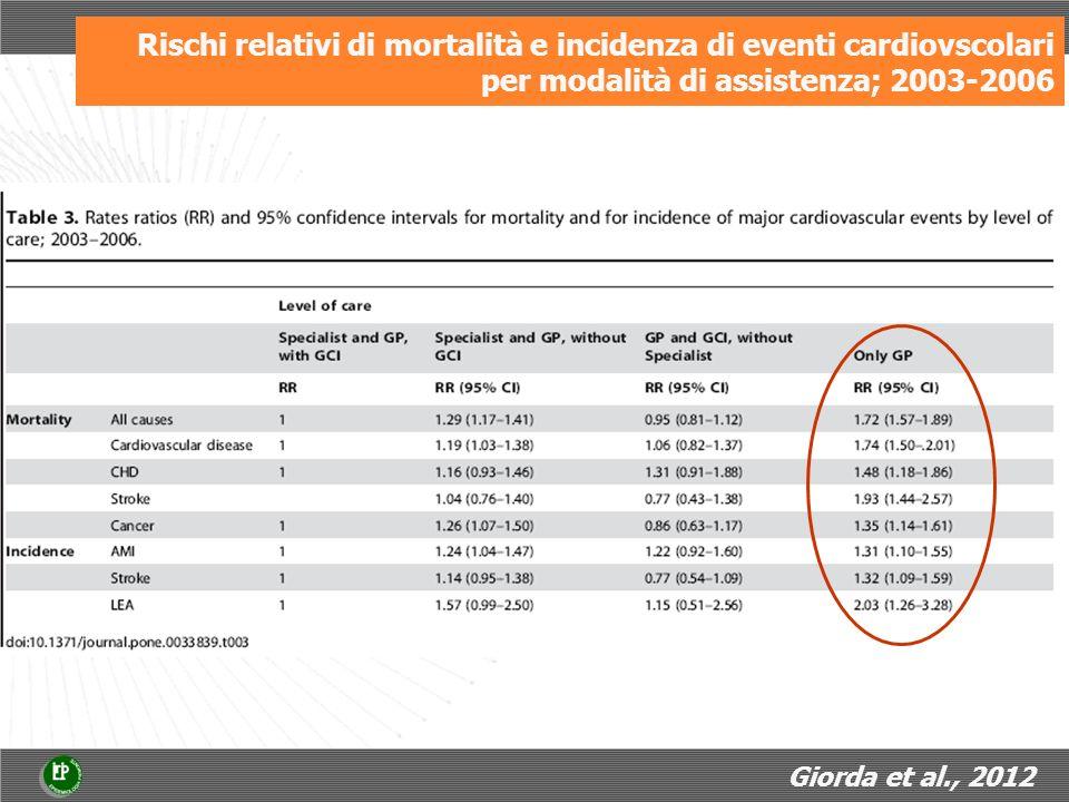 Rischi relativi di mortalità e incidenza di eventi cardiovscolari per modalità di assistenza; 2003-2006 Giorda et al., 2012
