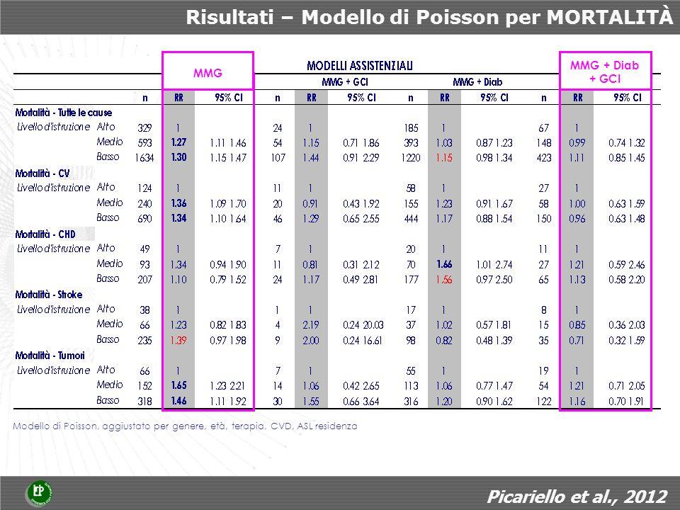 Risultati – Modello di Poisson per MORTALITÀ Modello di Poisson, aggiustato per genere, età, terapia, CVD, ASL residenza MMG MMG + Diab + GCI Picariello et al., 2012