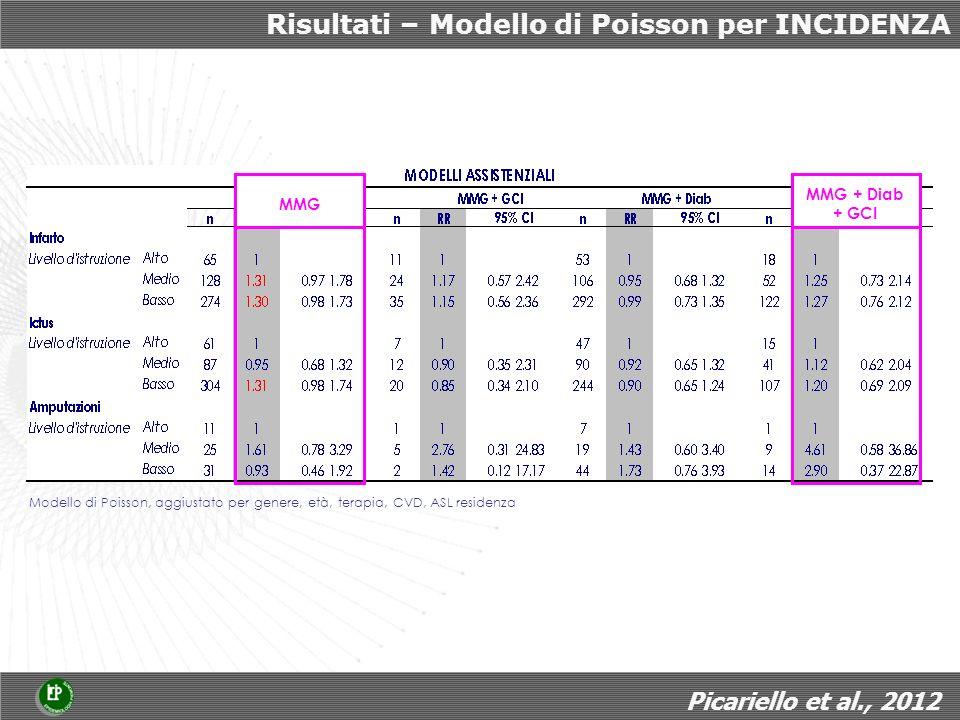 Risultati – Modello di Poisson per INCIDENZA Modello di Poisson, aggiustato per genere, età, terapia, CVD, ASL residenza MMG MMG + Diab + GCI Picariello et al., 2012