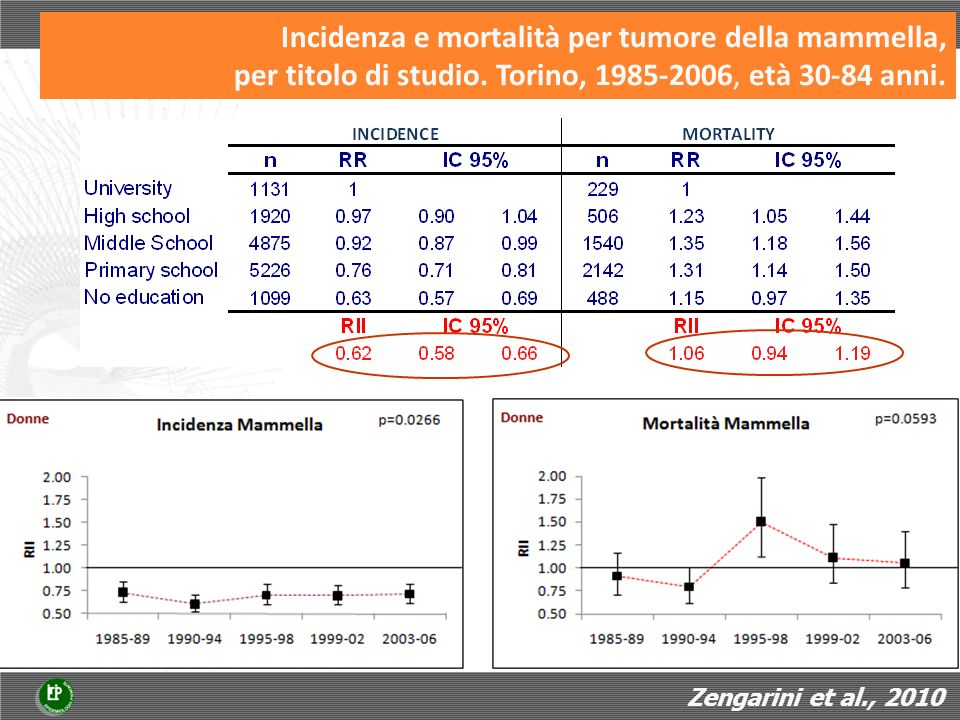 Incidenza e mortalità per tumore della mammella, per titolo di studio.