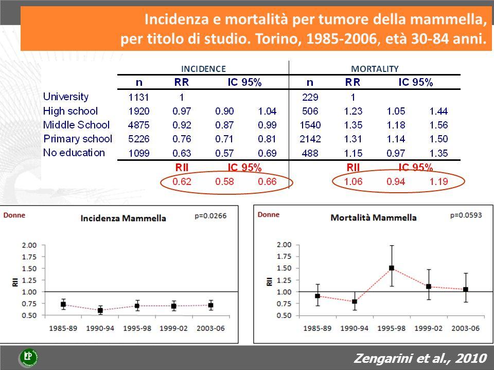 Indicatori SQTM riguardanti la tempestività - RR d insuccesso Zengarini et al., 2012