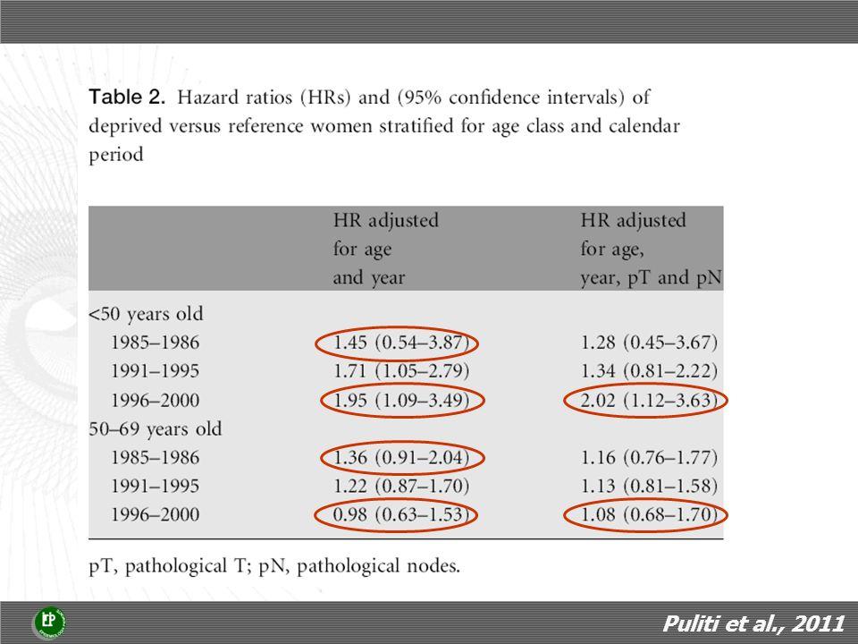 Proporzione del declino osservato nel periodo 2000-2007 nella mortalità per CHD, per causa del declino e quintile di deprivazione Accesso equo ai trattamenti Maggiore potenziale di riduzione delle disuguaglianze nella prevenzione