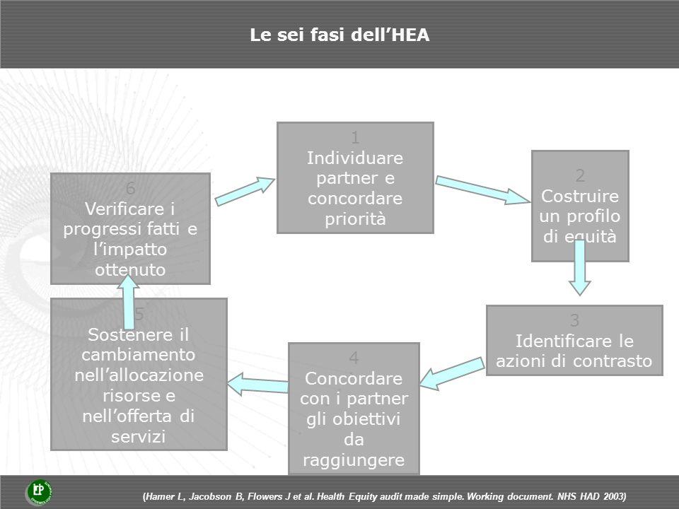 Le sei fasi dellHEA 1 Individuare partner e concordare priorità 3 Identificare le azioni di contrasto 4 Concordare con i partner gli obiettivi da raggiungere 5 Sostenere il cambiamento nellallocazione risorse e nellofferta di servizi 6 Verificare i progressi fatti e limpatto ottenuto 2 Costruire un profilo di equità (Hamer L, Jacobson B, Flowers J et al.