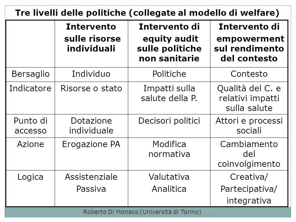 Tre livelli delle politiche (collegate al modello di welfare) Intervento sulle risorse individuali Intervento di equity audit sulle politiche non sanitarie Intervento di empowerment sul rendimento del contesto BersaglioIndividuoPoliticheContesto IndicatoreRisorse o statoImpatti sulla salute della P.