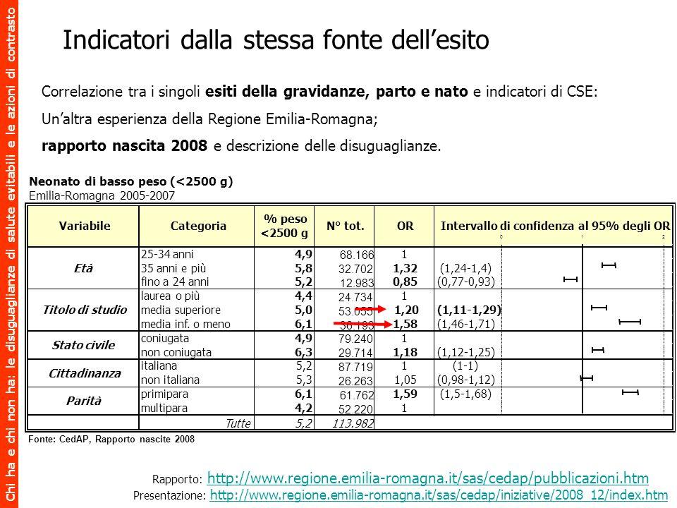 Chi ha e chi non ha: le disuguaglianze di salute evitabili e le azioni di contrasto Neonato di basso peso (<2500 g) Emilia-Romagna 2005-2007 25-34 ann