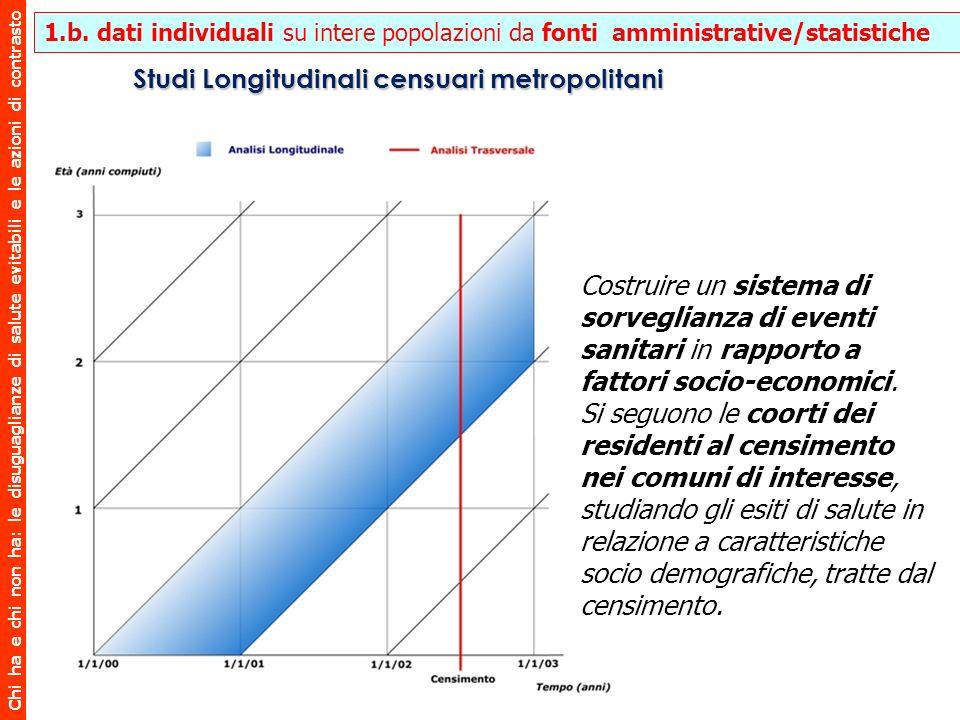 Chi ha e chi non ha: le disuguaglianze di salute evitabili e le azioni di contrasto 1.b. dati individuali su intere popolazioni da fonti amministrativ