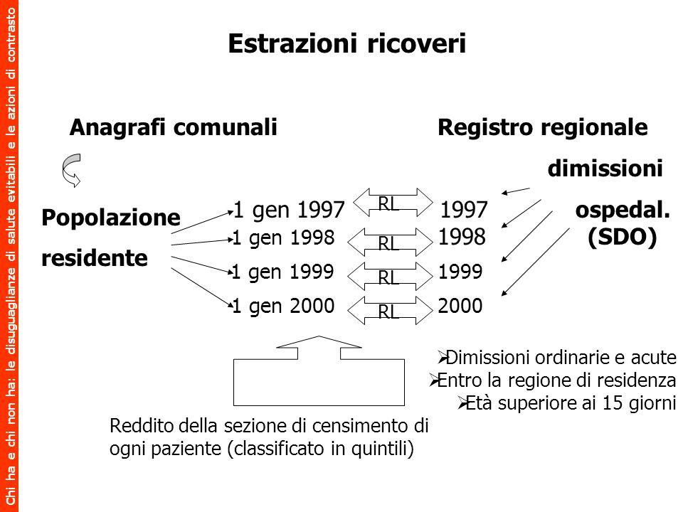 Chi ha e chi non ha: le disuguaglianze di salute evitabili e le azioni di contrasto Anagrafi comunali Registro regionale dimissioni 1 gen 1997 1997 os