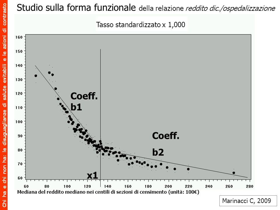 Chi ha e chi non ha: le disuguaglianze di salute evitabili e le azioni di contrasto x1 Coeff. b1 Coeff. b2 Tasso standardizzato x 1,000 Mediana del re