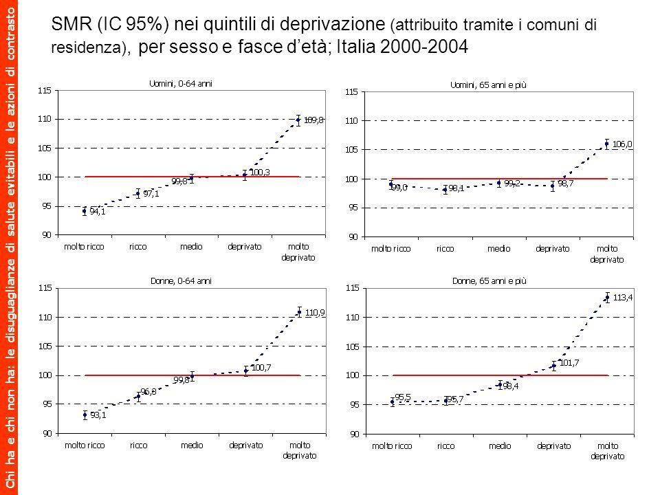 Chi ha e chi non ha: le disuguaglianze di salute evitabili e le azioni di contrasto SMR (IC 95%) nei quintili di deprivazione (attribuito tramite i co
