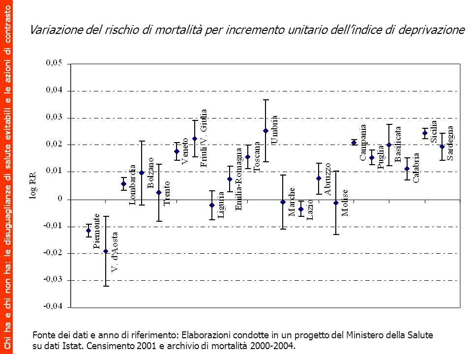 Chi ha e chi non ha: le disuguaglianze di salute evitabili e le azioni di contrasto Fonte dei dati e anno di riferimento: Elaborazioni condotte in un