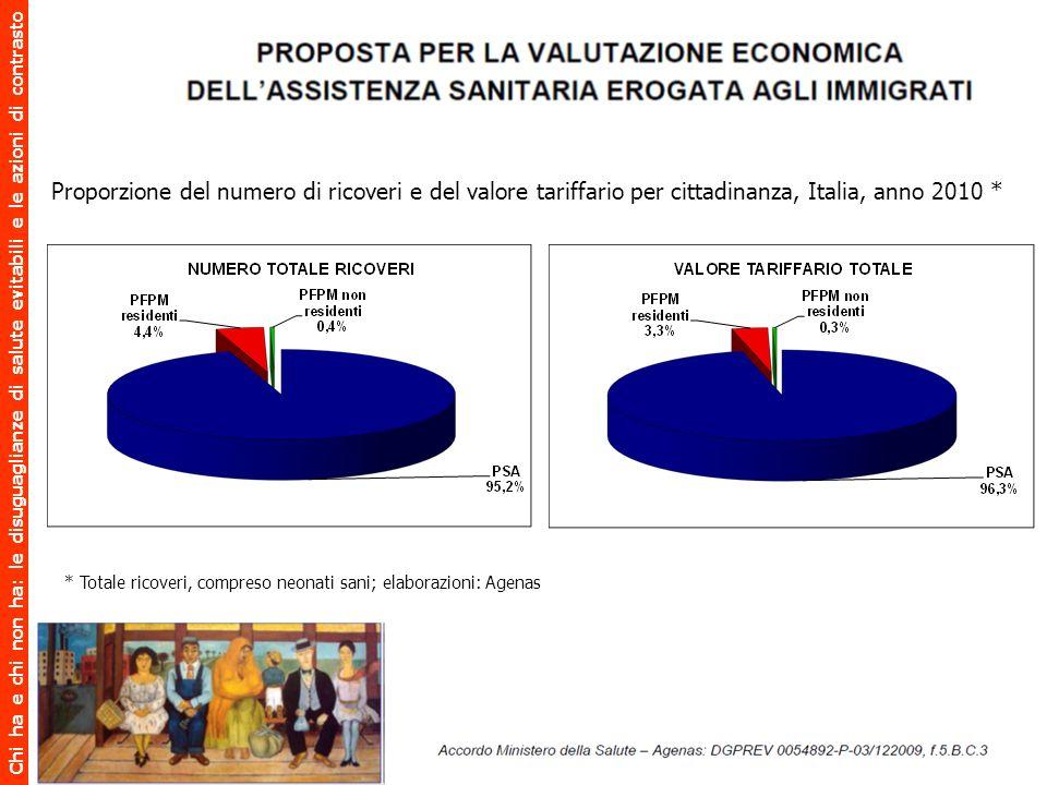 Proporzione del numero di ricoveri e del valore tariffario per cittadinanza, Italia, anno 2010 * * Totale ricoveri, compreso neonati sani; elaborazion
