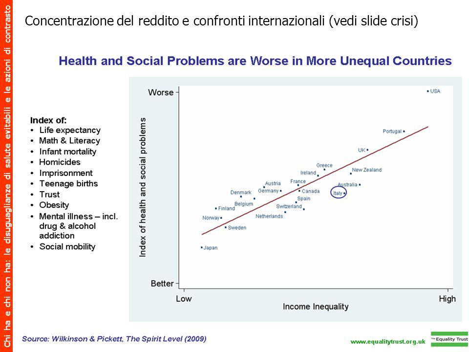 Chi ha e chi non ha: le disuguaglianze di salute evitabili e le azioni di contrasto Concentrazione del reddito e confronti internazionali (vedi slide