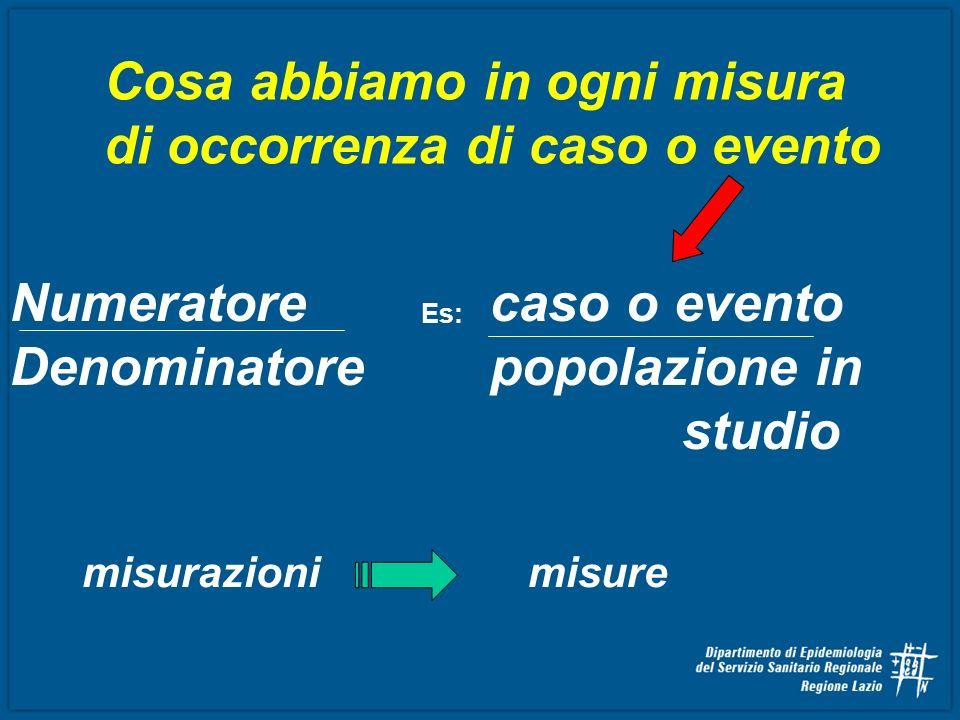 Numeratore caso o evento Denominatore popolazione in studio Cosa abbiamo in ogni misura di occorrenza di caso o evento misurazionimisure Es: