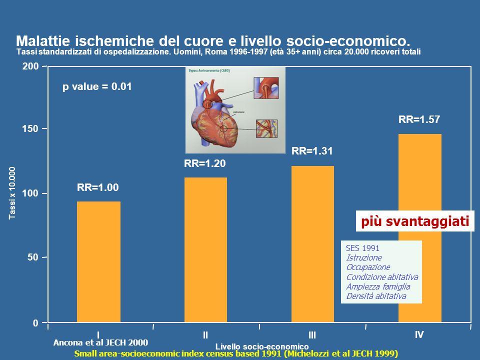 200 150 100 50 0 III III IV RR=1.00 RR=1.20 RR=1.31 RR=1.57 p value = 0.01 Livello socio-economico Tassi x 10.000 Malattie ischemiche del cuore e live