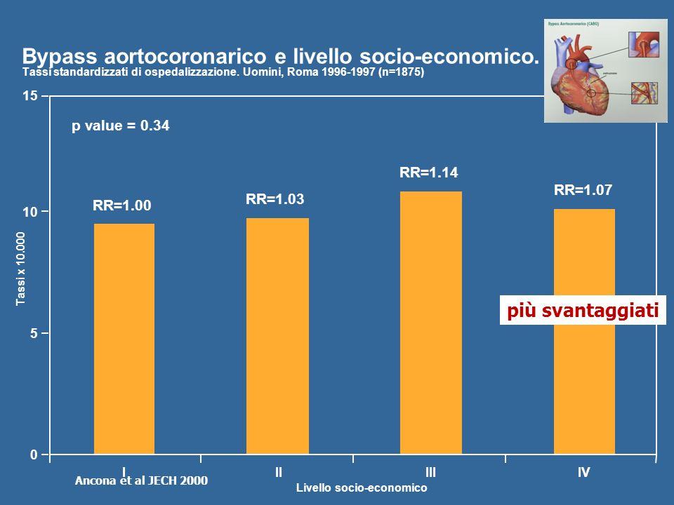 15 10 5 0 IIIIIIIV RR=1.00 RR=1.03 RR=1.14 RR=1.07 p value = 0.34 Livello socio-economico Tassi x 10.000 Bypass aortocoronarico e livello socio-econom
