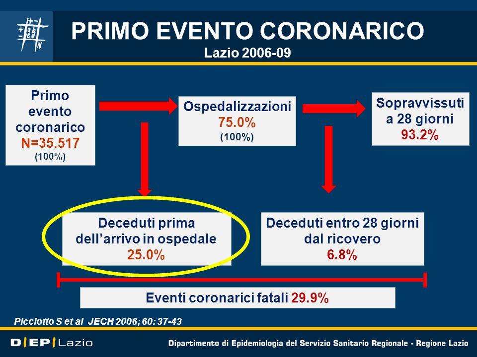 Primo evento coronarico N=35.517 (100%) Ospedalizzazioni 75.0% (100%) Deceduti prima dellarrivo in ospedale 25.0% Sopravvissuti a 28 giorni 93.2% Dece