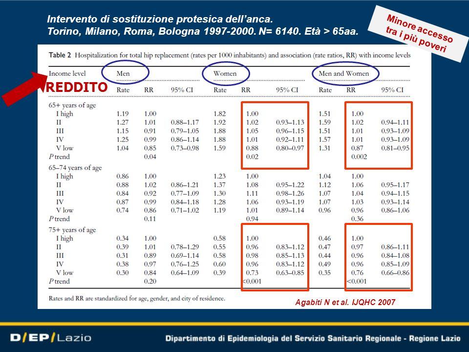 Intervento di sostituzione protesica dellanca. Torino, Milano, Roma, Bologna 1997-2000. N= 6140. Età > 65aa. Agabiti N et al. IJQHC 2007 REDDITO Minor