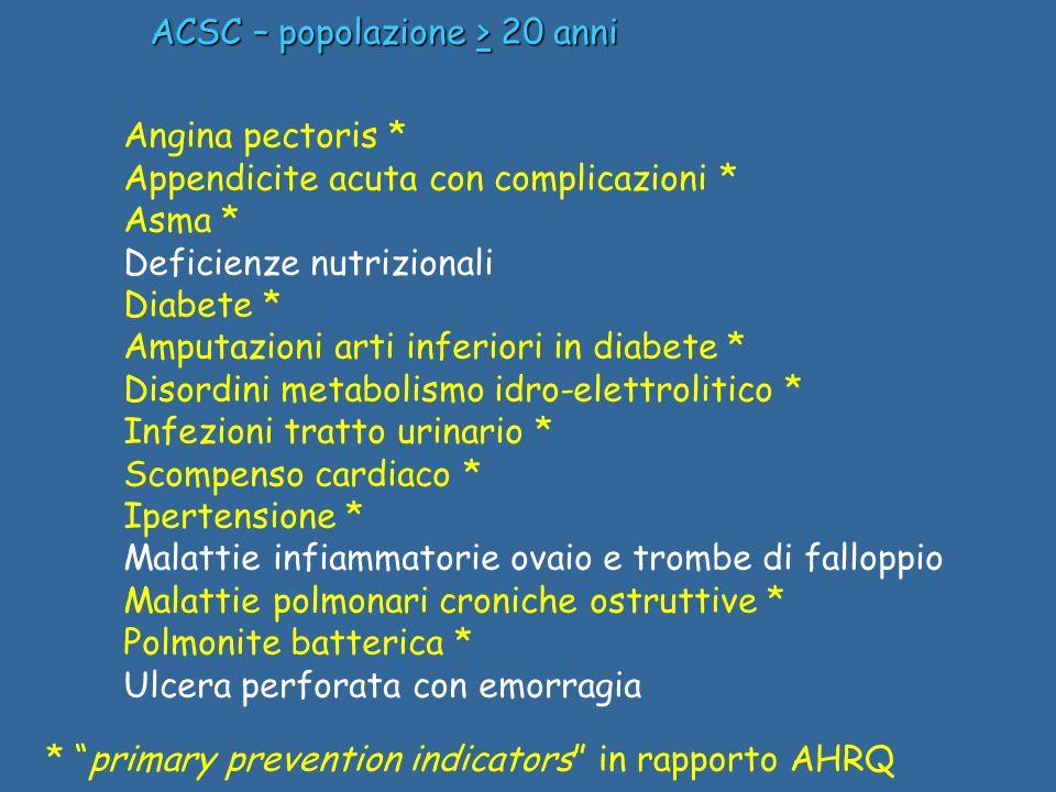 ACSC – popolazione > 20 anni Angina pectoris * Appendicite acuta con complicazioni * Asma * Deficienze nutrizionali Diabete * Amputazioni arti inferio