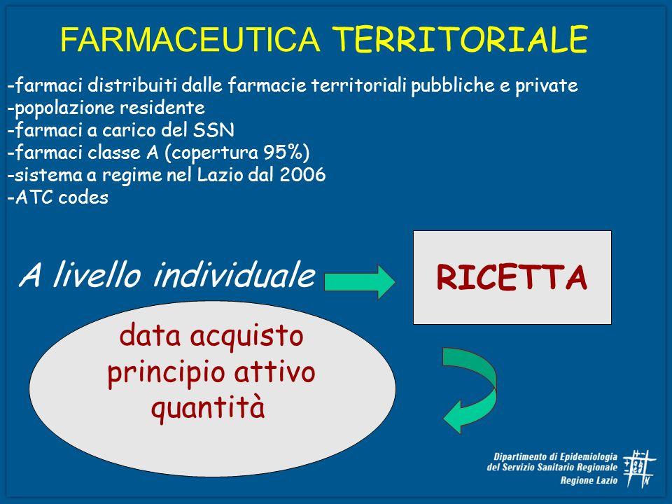 -farmaci distribuiti dalle farmacie territoriali pubbliche e private -popolazione residente -farmaci a carico del SSN -farmaci classe A (copertura 95%
