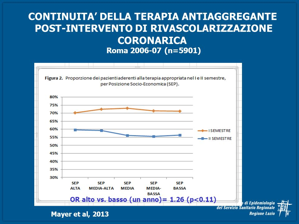 CONTINUITA DELLA TERAPIA ANTIAGGREGANTE POST-INTERVENTO DI RIVASCOLARIZZAZIONE CORONARICA Roma 2006-07 (n=5901) Mayer et al, 2013 OR alto vs. basso (u