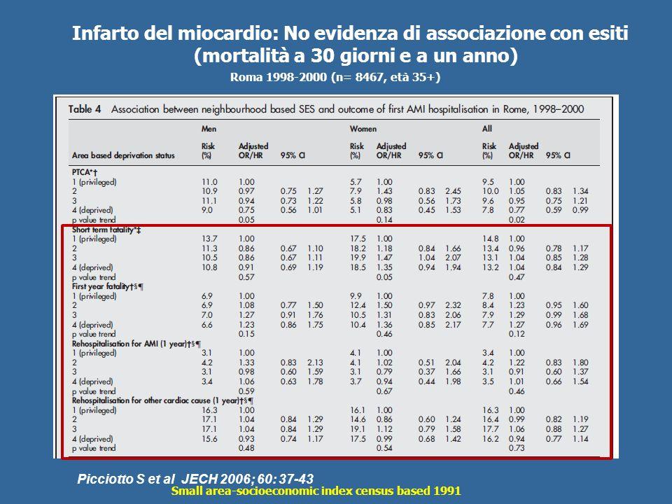 Infarto del miocardio: No evidenza di associazione con esiti (mortalità a 30 giorni e a un anno) Picciotto S et al JECH 2006; 60: 37-43 Small area-soc