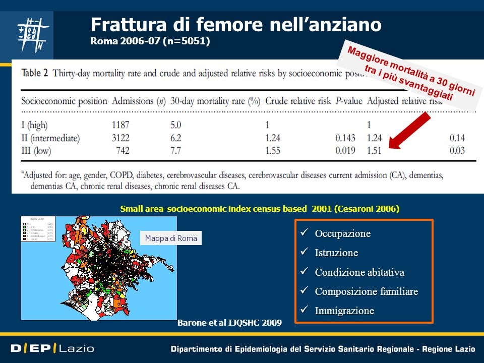 Frattura di femore nellanziano Roma 2006-07 (n=5051) Barone et al IJQSHC 2009 Small area-socioeconomic index census based 2001 (Cesaroni 2006) Occupaz