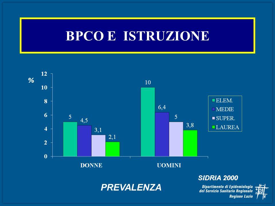 BPCO E ISTRUZIONE % SIDRIA 2000 PREVALENZA